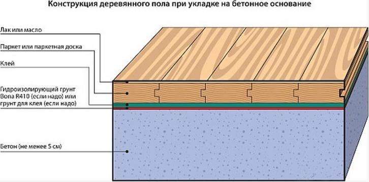 технология укладки на бетонное основание