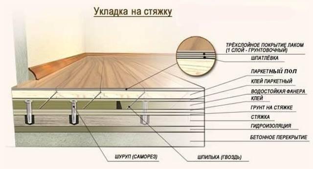 Схема укладки паркета на стяжку